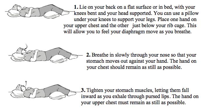 Diaphragm Breathing Technique