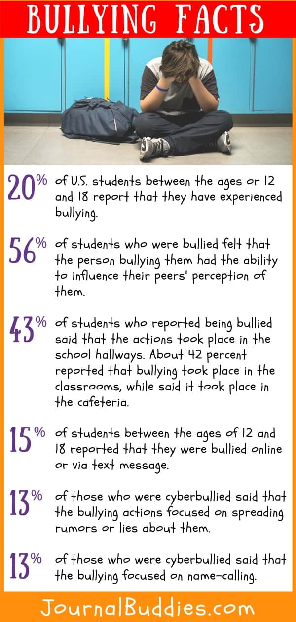Facts on Bullying Plus Writing Ideas