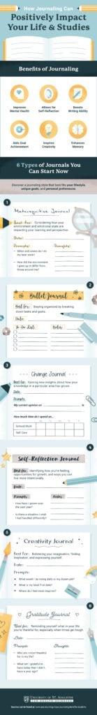 Journal Themes + Bonus Prompts for Each!